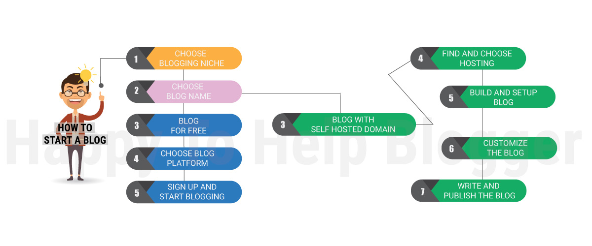 How to start a blog info graphic